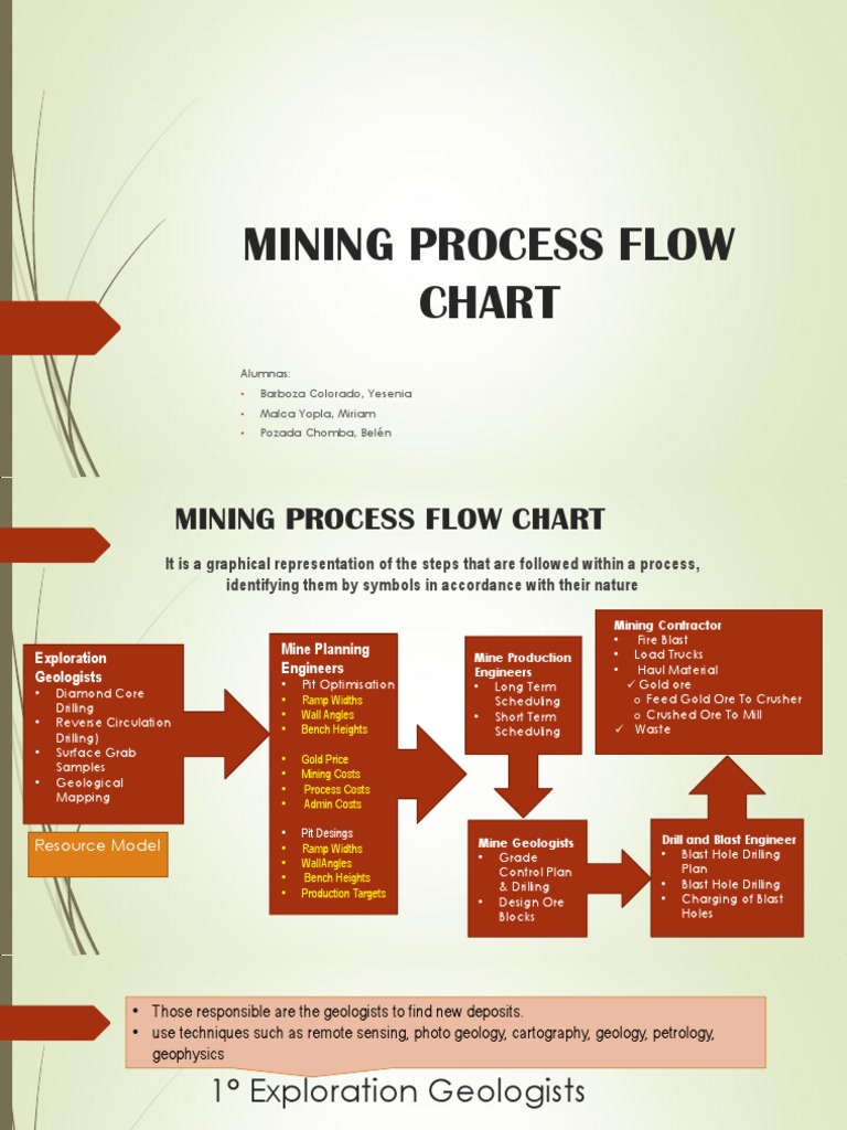 Download Flow Process Chart Acsr Conductor Docshare