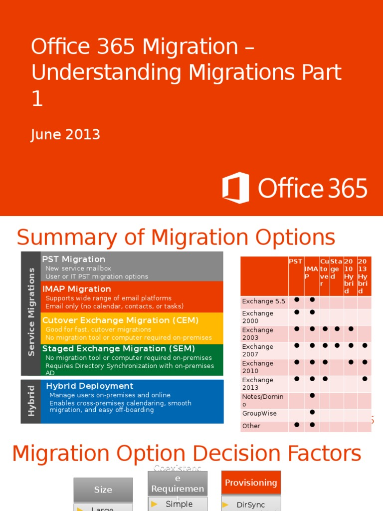 Download Exchange Hybrid Deployment and Office 365 Migration