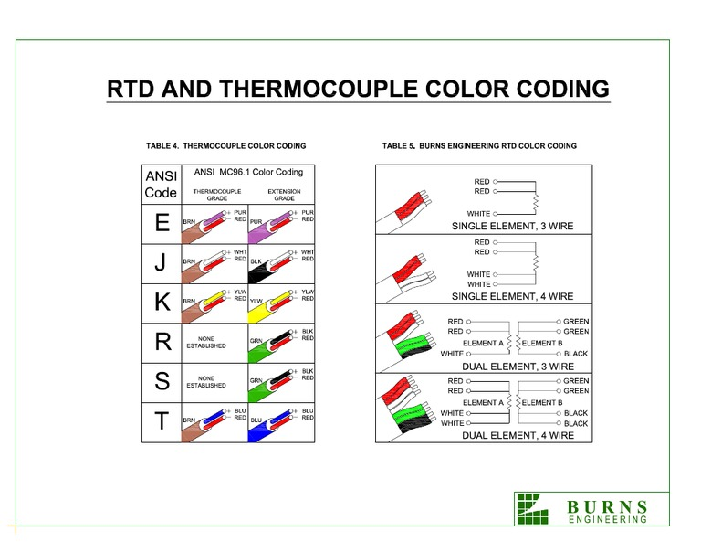 Wire Color Coding - DocShare.tips