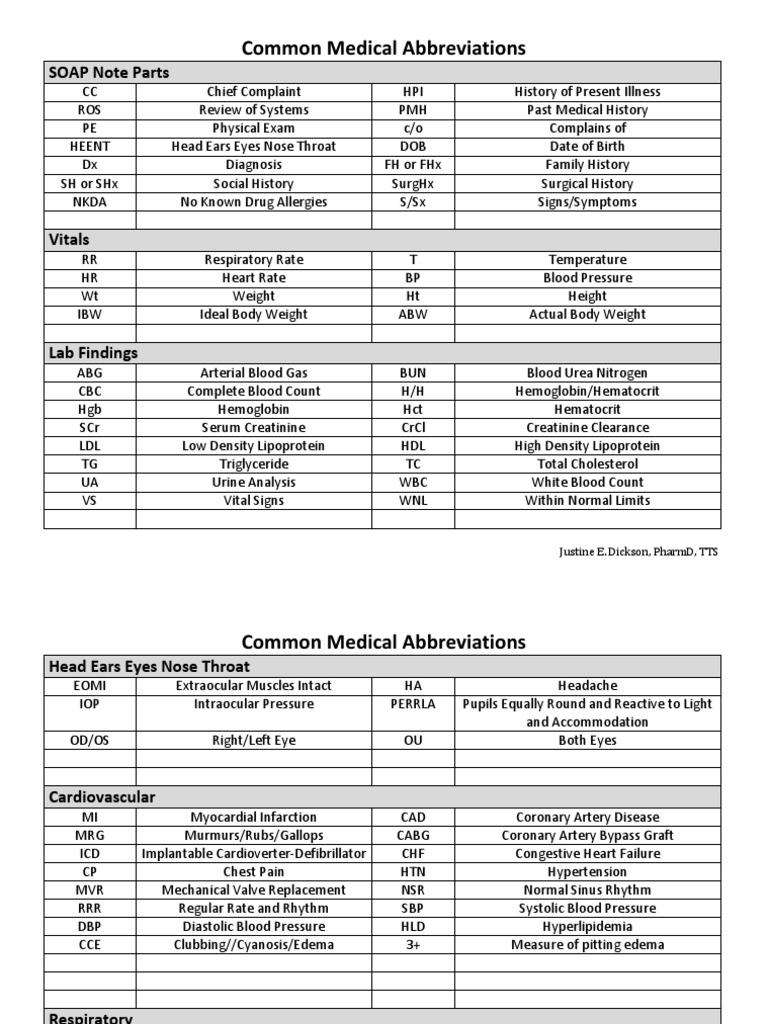 Common Medical Abbreviations - DocShare tips