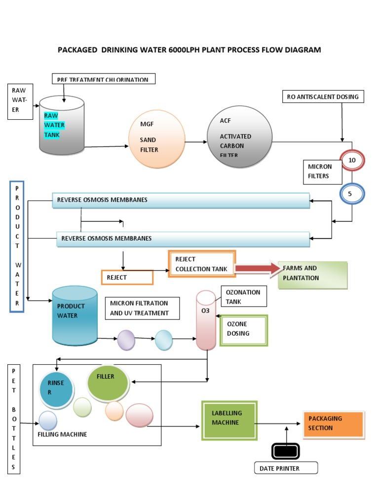 Packaged Drinking Water Plant Process Flow Chart Docshare