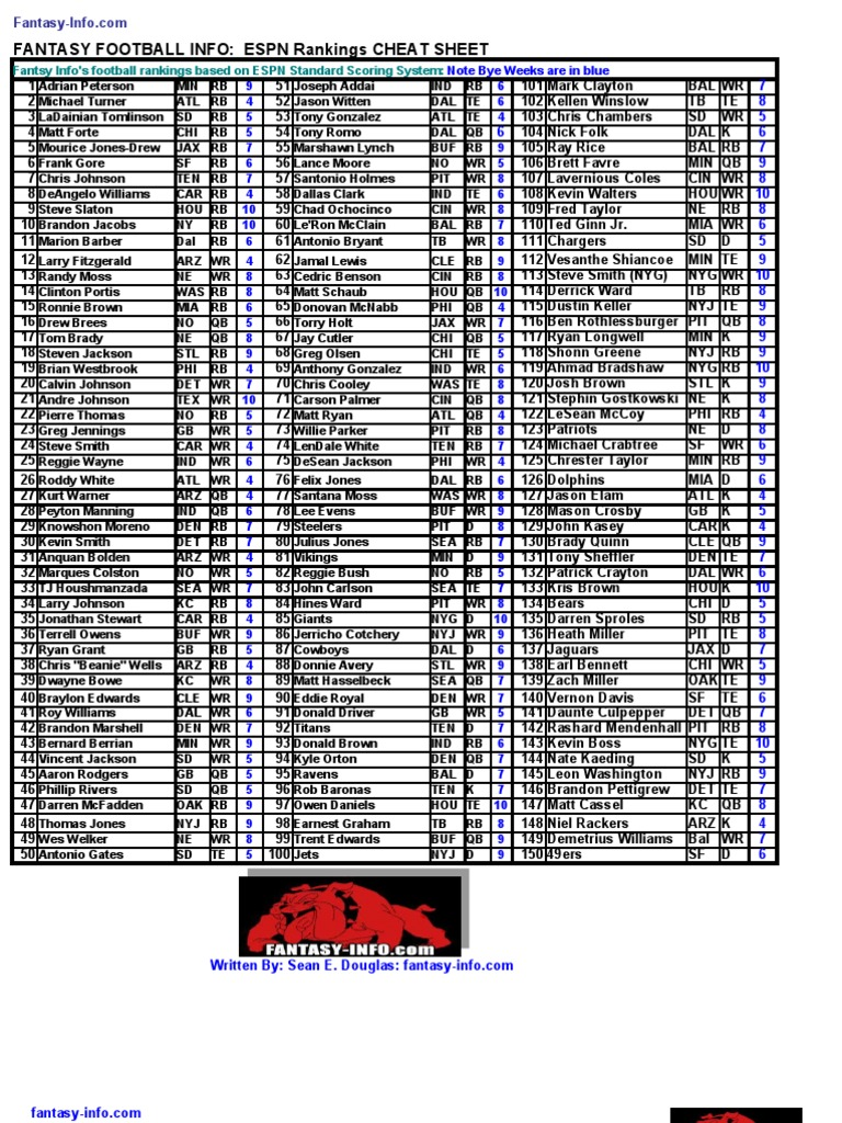 Fantasy Football Rankings Espn Ppr Lfekmchurch Org Uk