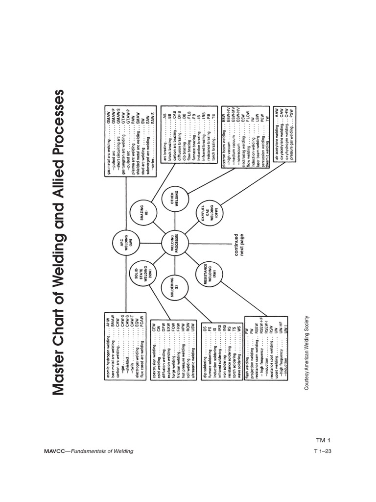 Download Master Chart Of Welding And Allied Process Forge Diagram