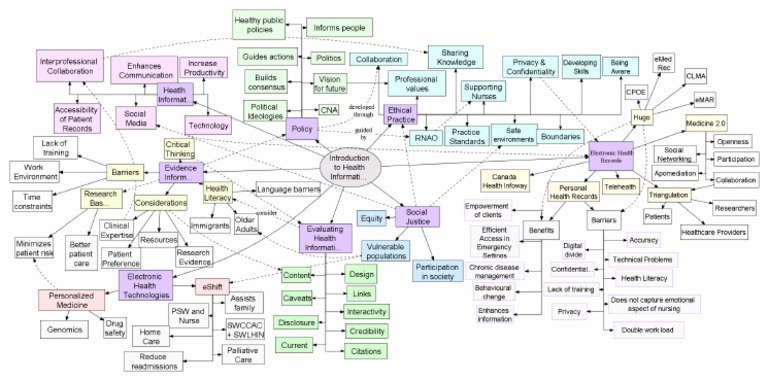 Download Copd Concept Map Docshare Tips