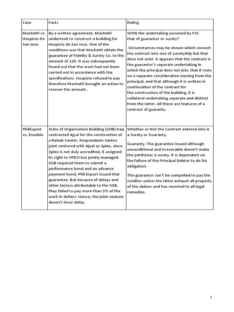 Guaranty And Suretyship Summarycx Docshare