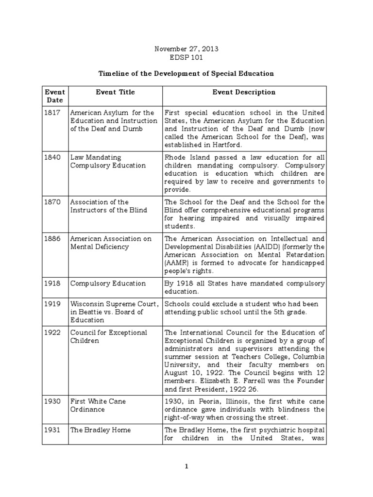 timeline of the development of sped  including history of