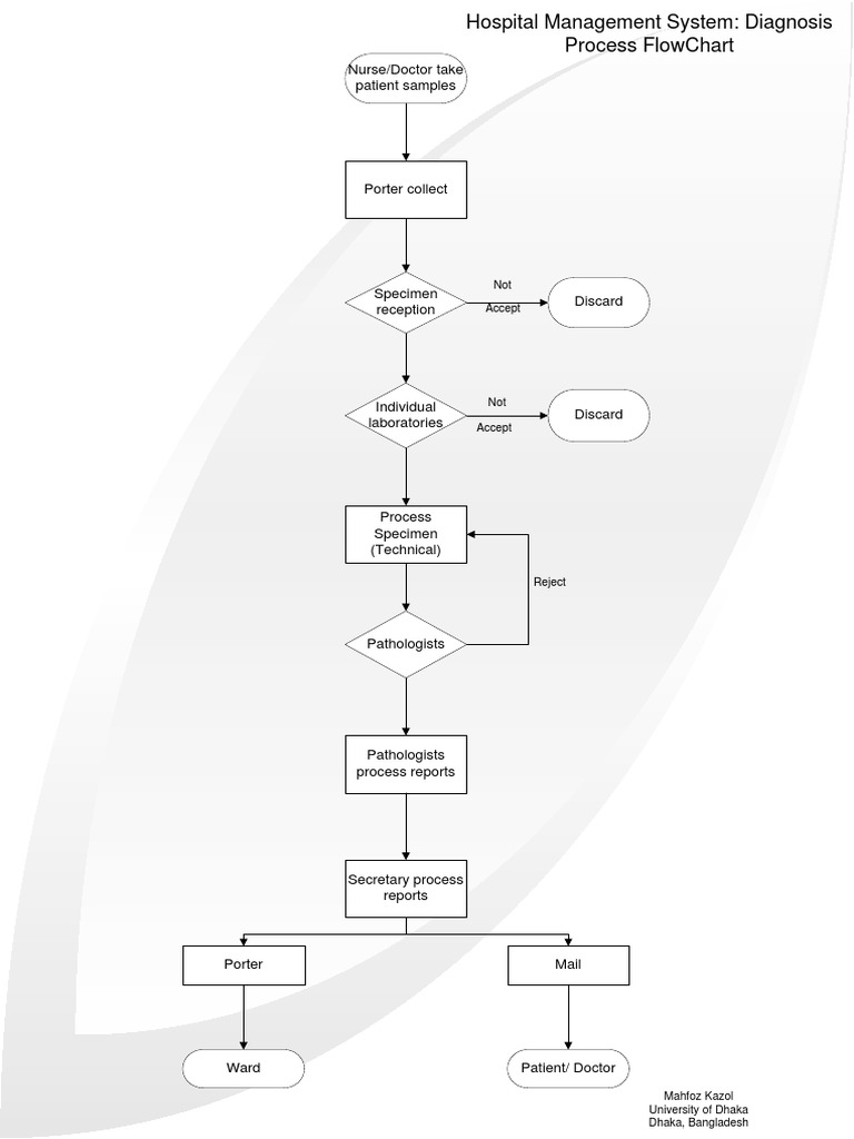 Flowchart Of Hospital Management