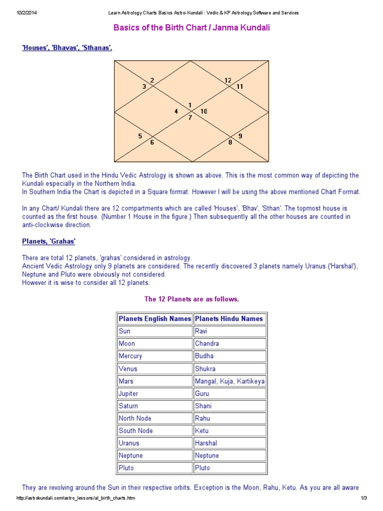 Download kala vedic astrology software docshare learn astrology charts basics astro kundali vedic kp astrology software and services nvjuhfo Images