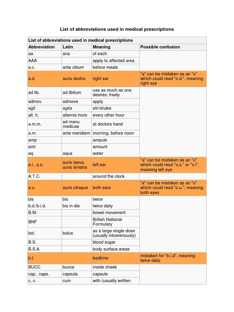 List Of Abbreviations Used In Medical Prescriptions Docshare