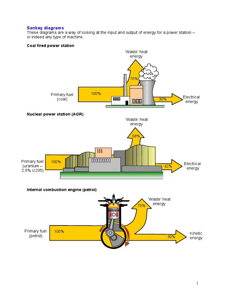 Sankey Diagrams For Automotive Engines Engine Combustion Diagram