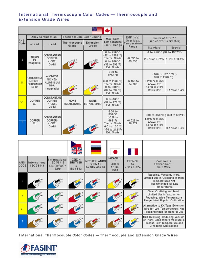 international thermocouple color codes docshare tips