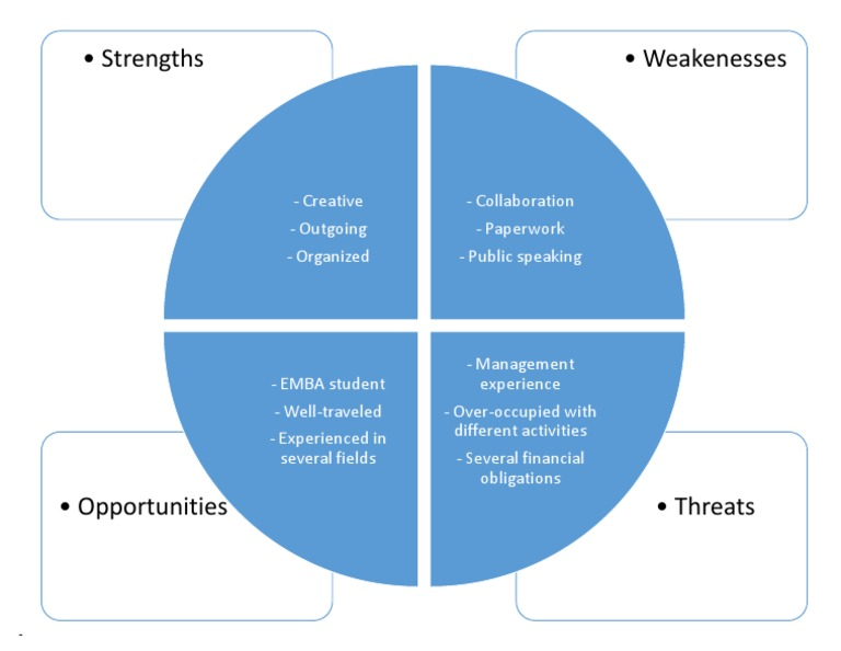 swot analysis for dyson The results of this analysis may help dyson improve its business or forecast from business a 103 at pestel analysis, swot analysis, and porter's five forces.