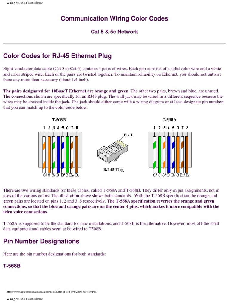Cat 3 Wiring Color Code | Wiring Diagram Data Wire Color Code on