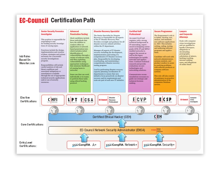 EC-Council Certification Path v2 - DocShare.tips