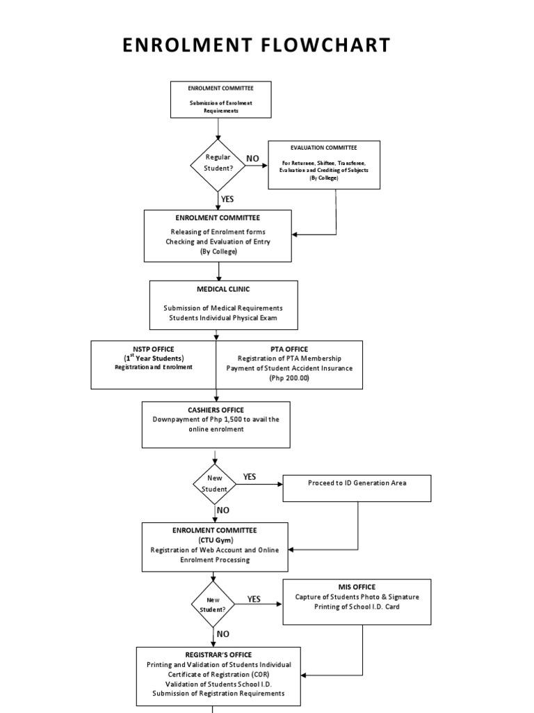 Online Revised Enrolment Flowchart - DocShare.tips